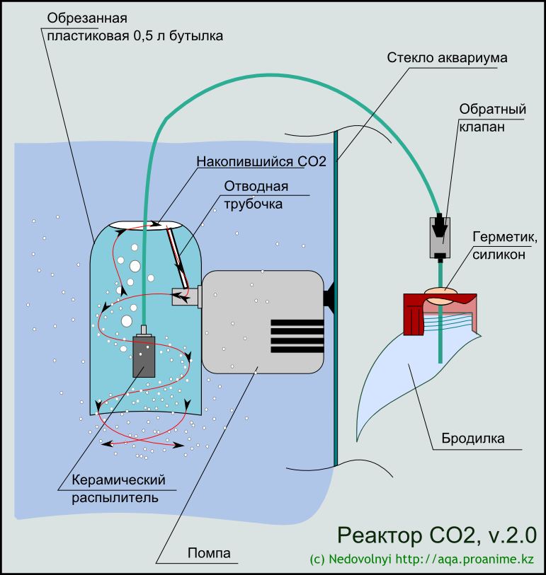 Реактор со2 для аквариума своими руками